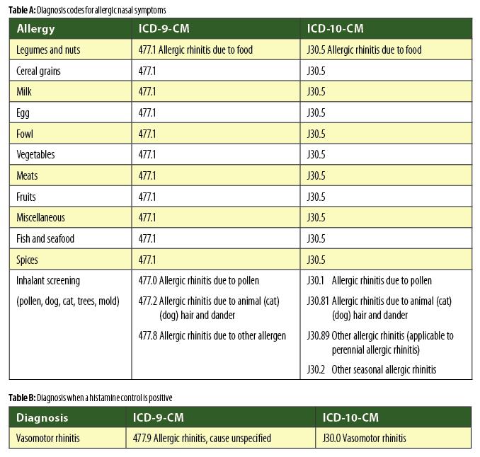 allergicReactions_tableA-B