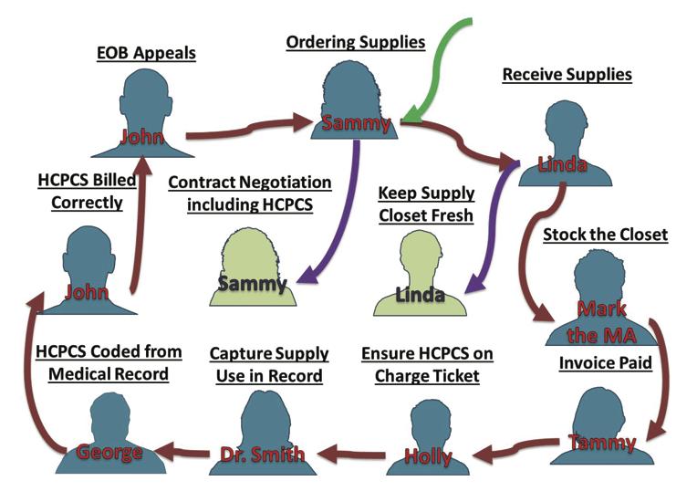 SupplyProfits_Chart