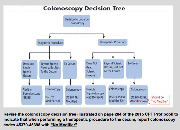 CPTColonDecisionTree
