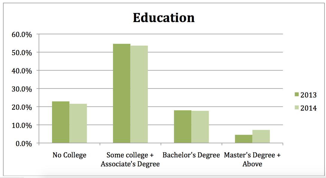 Education14