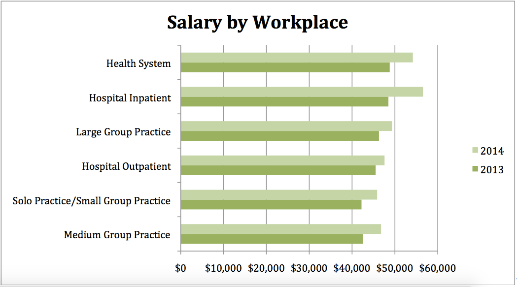 Salary by Workplace14