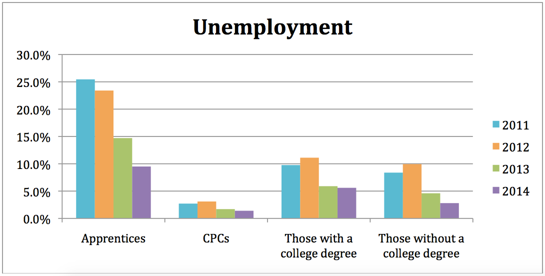 Unemployment14