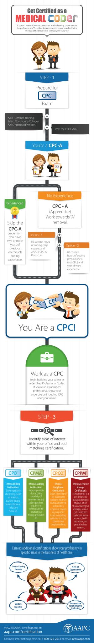 Become_A_CPC