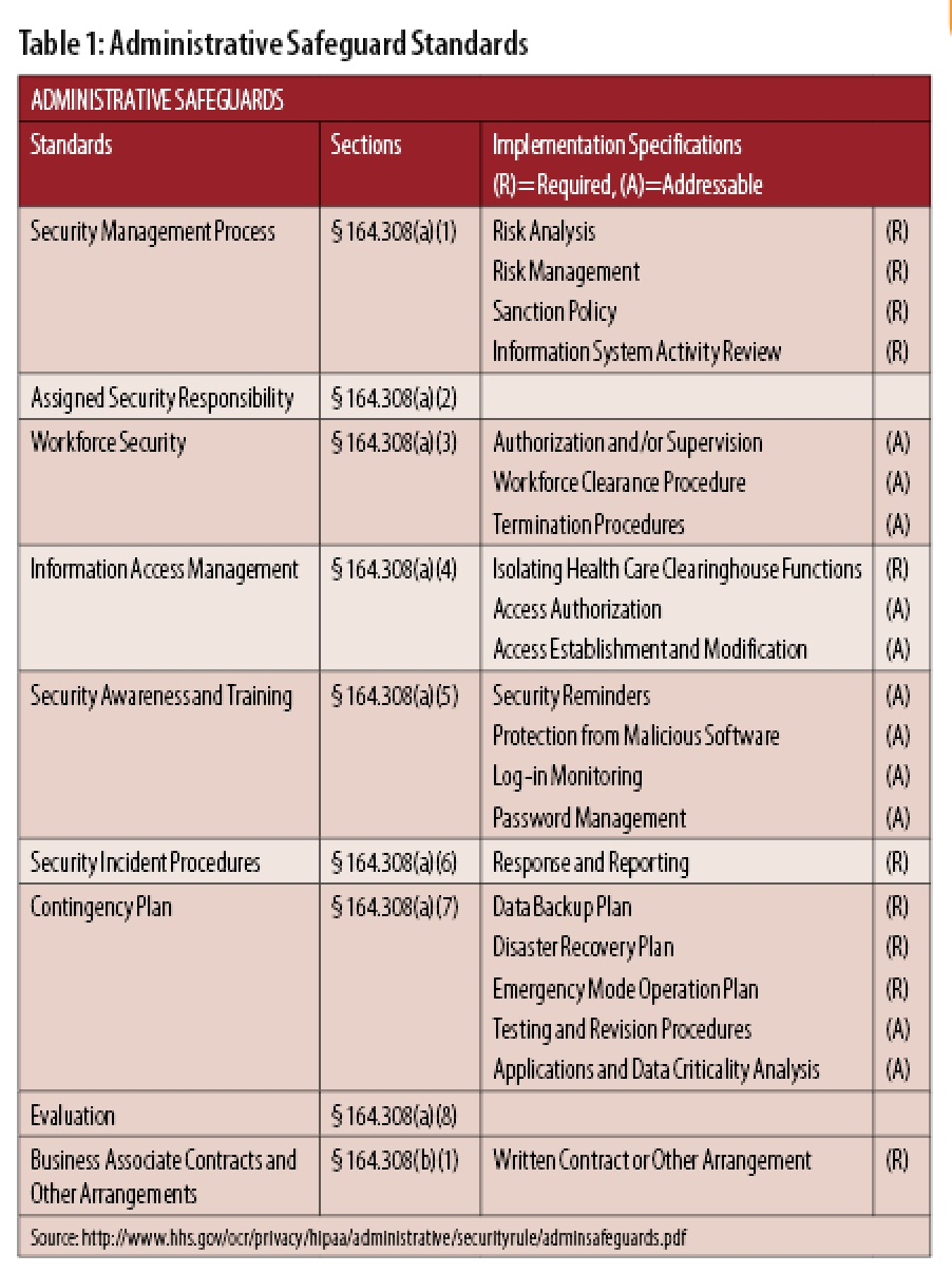 security analysis table 1