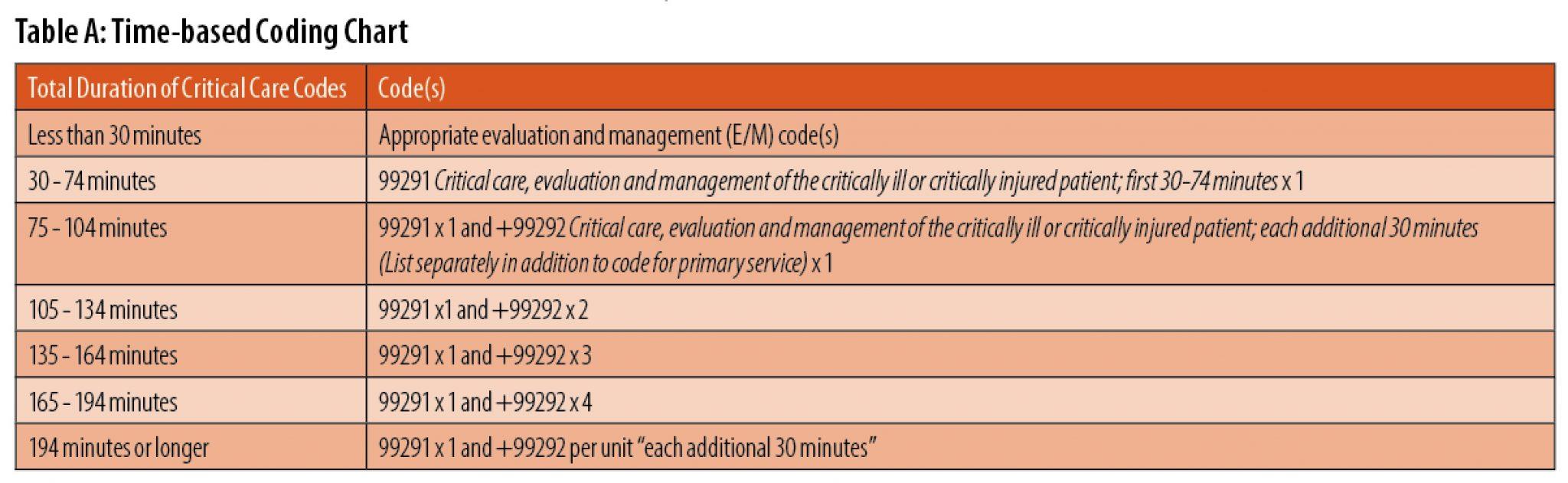 critical care table a