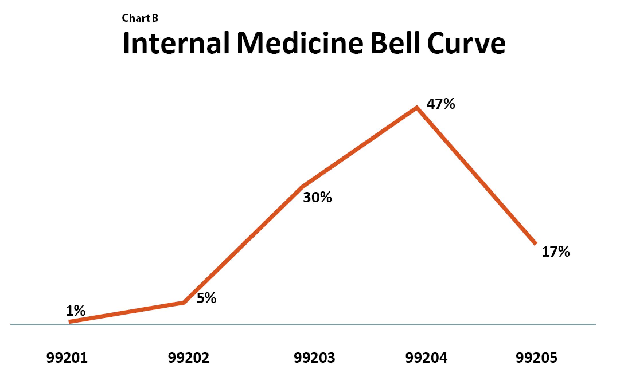 chart-b