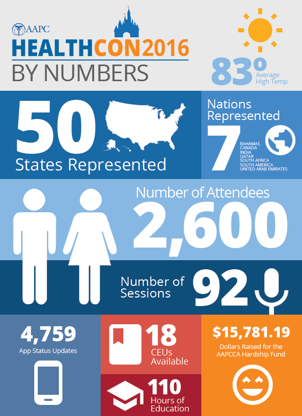 healthcon-by-numbers-infographic