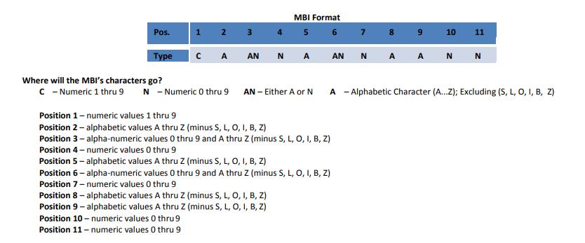 Understanding the MBI