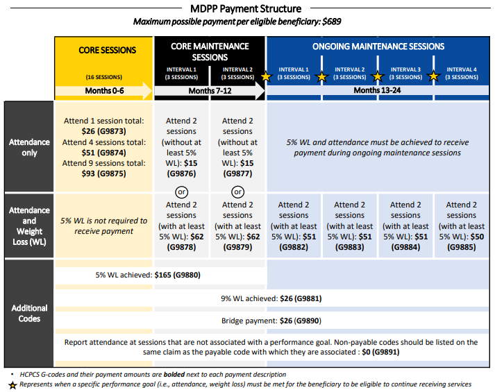 MDPP payment structure