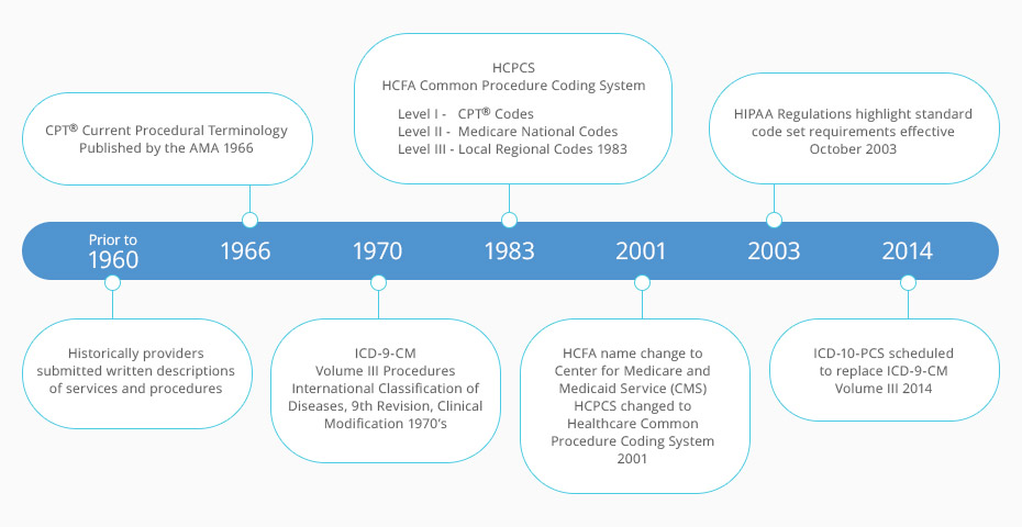 History of HCPCS